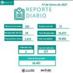 Reporte diario Covid-19 en Santiago del Estero